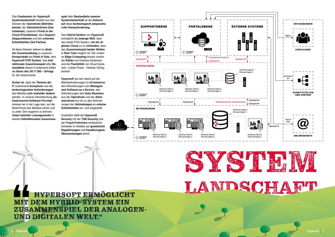 Hypersoft Systemlandschaft